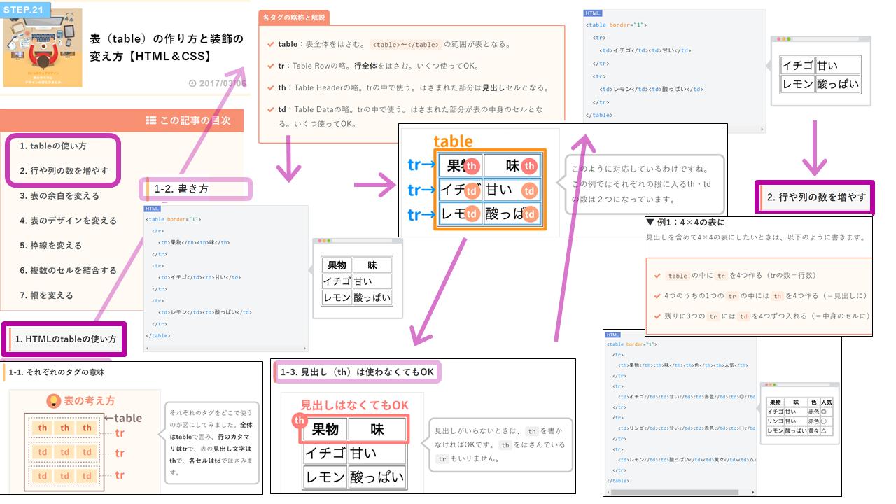 サルワカのWebデザイン入門画面1