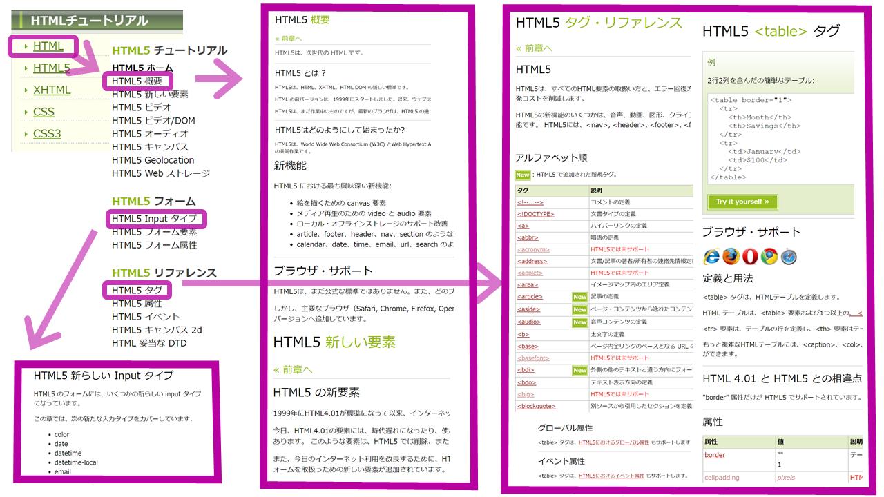 w3c tutorial画面